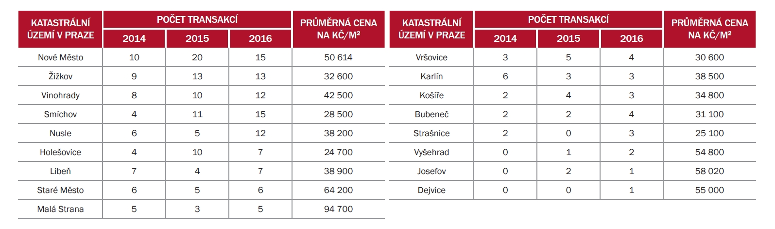 Počty prodaných bytových domů v Praze. Průměrné ceny byly spočítány poměrem dosažené kupní ceny a celkových ploch v budově. U většiny budov má zpracovatel tyto plochy k dispozici z vlastních šetření, případně byly odvozeny běžným postupem vynásobením zastavěné plochy počtem podlaží minus 20 % | Zdroj: Central Europe Holding a. s. z dat ČÚZK
