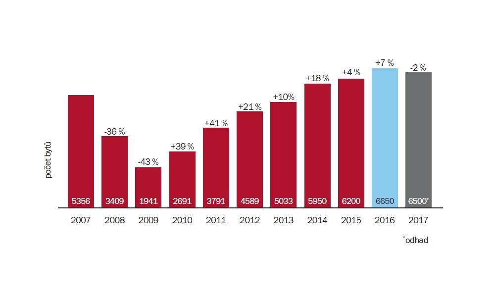 Vývoj prodejů nových bytů 2011/2017 | Zdroj: Ekospol (2007/2010) / Trigema (2011/2013) / Trigema, Ekospol, Skanska Reality (2014) / Trigema, Central Group, Skanska Reality (2015/2016) | Odhad: Trigema