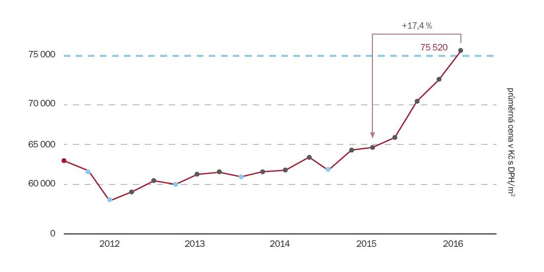Vývoj průměrné ceny za m2 dostupných bytů 2012/2016 | Zdroj: Trigema, Skanska Reality, Central Group