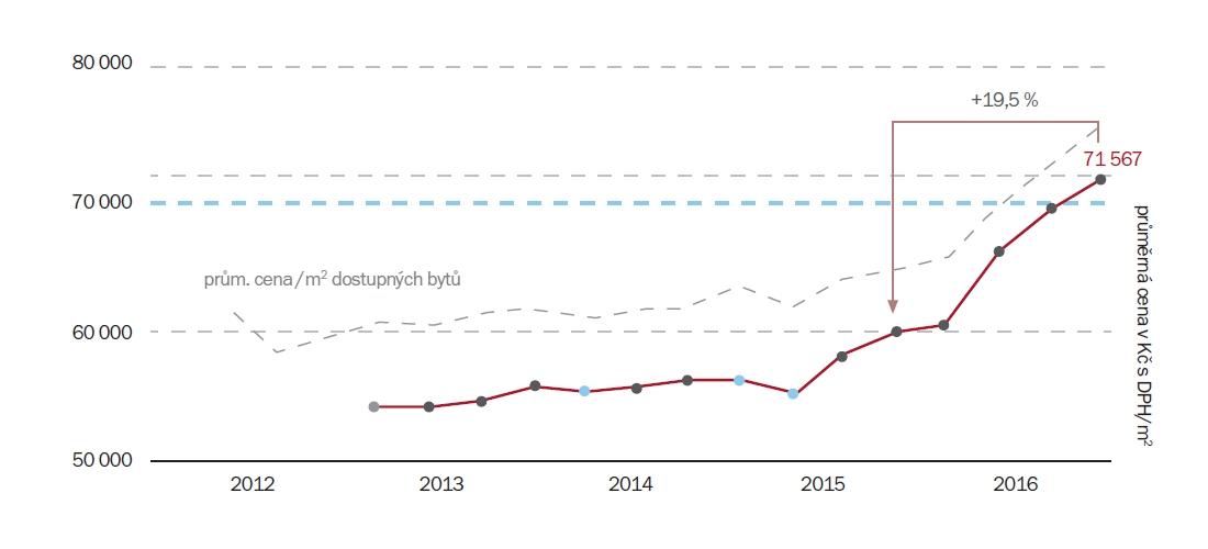 Vývoj průměrné ceny za m2 prodaných bytů v Praze 2012/2016 | Zdroj: Trigema, Skanska Reality, Central Group