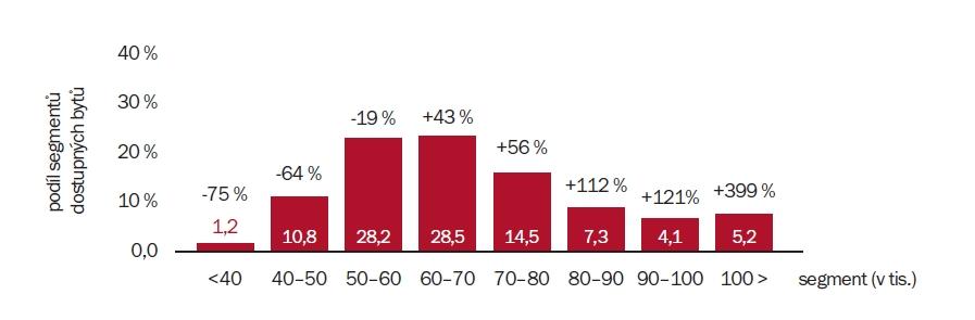 Srovnání cenových segmentů dostupných bytů v Praze 2015 a 2016 (detailní pohled) | Zdroj: Trigema, Skanska, Central Group