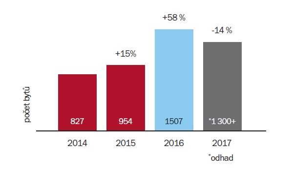 Vývoj prodejů nových bytů v Brně 2014/2017 | Zdroj: Trikaya, Trigema | Odhad: Trigema