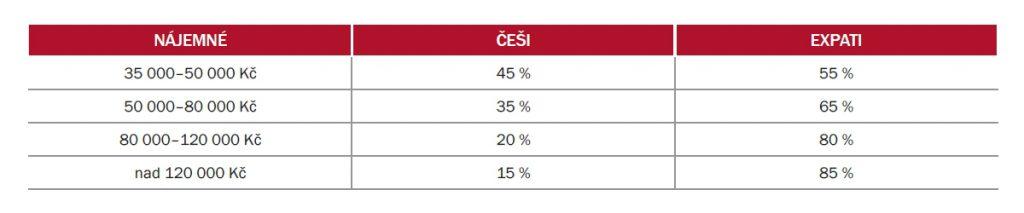 Poměr Češi vs. expati v segmentu pronájmu luxusních nemovitostí v Praze | Zdroj: Svoboda & Williams