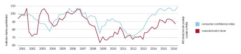 Vývoj maloobchodních výdajů a indexu spotřebitelské důvěry   Zdroj: ČSÚ (maloobchodní obrat) / GfK (index spotřebitelské důvěry)