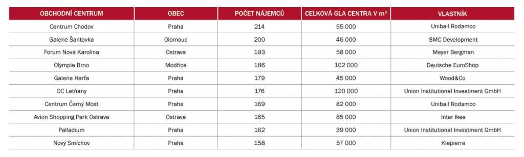 Největší nákupní centra v České republice (dle počtu nájemců)   Zdroj: GfK / Obchodní rejstřík, údaje dostupné k 18. 1. 2017, počet prodejen k 1. 1. 2017