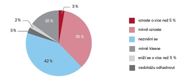 Jaký je váš názor na budoucí vývoj nájemného v maloobchodě v letech 2017 a 2018 oproti roku 2016?   Zdroj: Průzkum ARTN