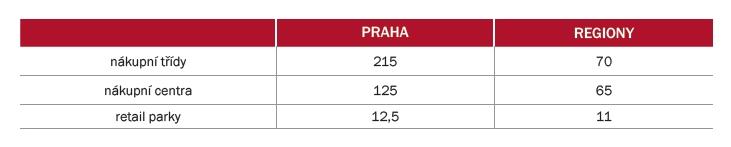 Prime rents (v EUR/m2/měsíc)   Zdroj: CBRE