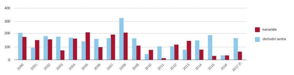 Objem výstavby komerčních budov v ČR od roku 2000 (tis. m2) | Zdroj: CBRE