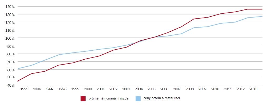 Průměrné mzdy vs. ceny ubytovacích a stravovacích služeb (v % mezd a cen roku 2005) | Zdroj: Průzkum ARTN