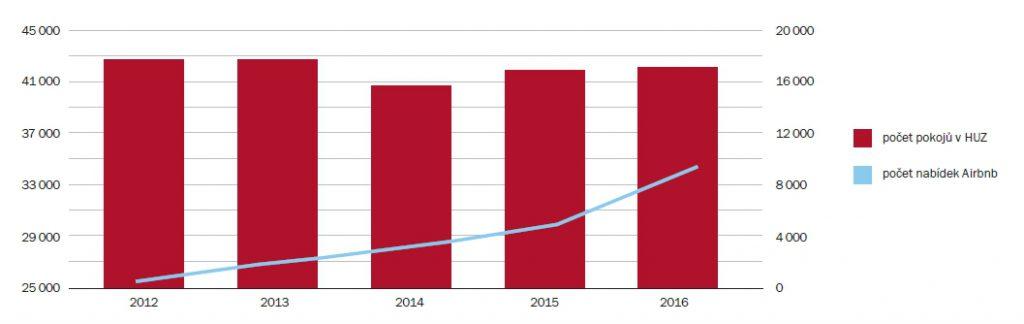 Počet pokojů v hromadných ubytovacích zařízeních vs. počet nabídek Airbnb | Zdroj: Průzkum ARTN