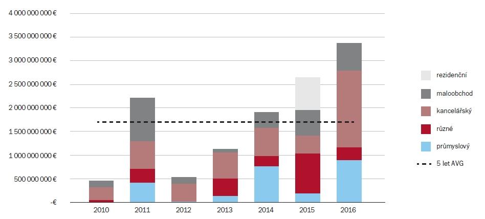 Objem investičních transakcí v ČR v letech 2010/2016 v mil. EUR | Zdroj: Knight Frank