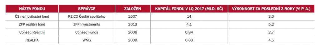 Největší otevřené podílové nemovitostní fondy na českém trhu   Zdroj: ARTN