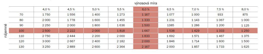 Citlivostní analýza | Zdroj: Karel Klečka