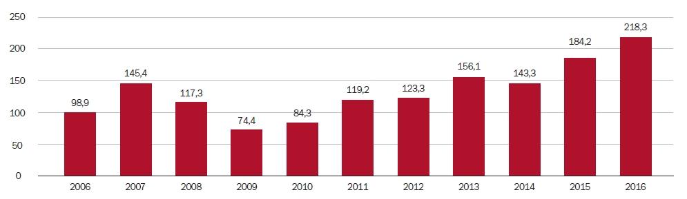 Vývoj objemu poskytnutých hypoték v letech 2006/2016 v mld. Kč | Zdroj: Ministerstvo pro místní rozvoj ČR (MMR)