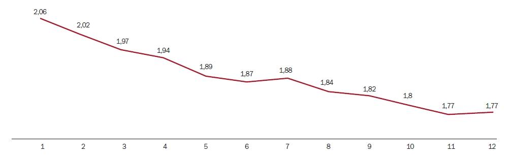 Vývoj úrokových sazeb u hypotečních úvěrů v roce 2016 v % | Zdroj: Hypoindex