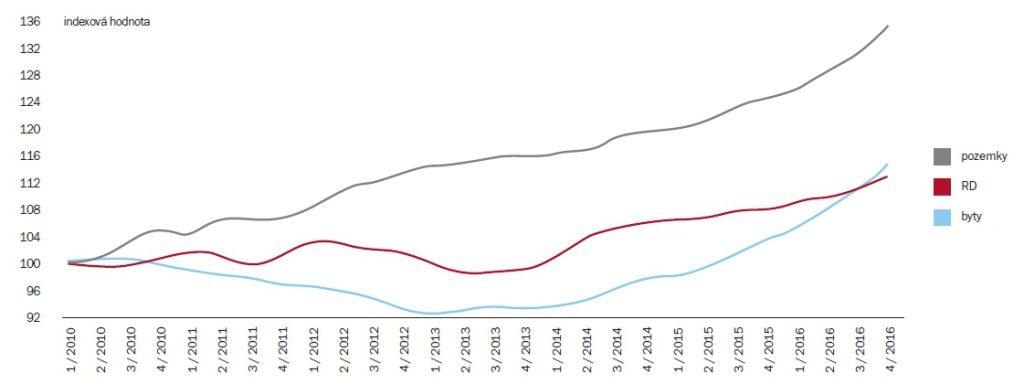 Index vývoje cen nemovitostí (HB INDEX) | Zdroj: HB Index