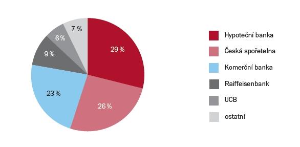 Tržní podíly jednotlivých bank z hlediska objemu v % | Zdroj: Ministerstvo pro místní rozvoj ČR (MMR)