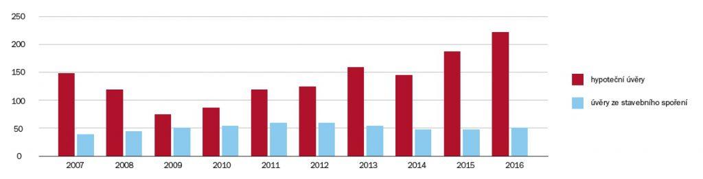 Poměr úvěrů ze stavebního spoření vůči hypotečním úvěrům | Zdroj: Hypoindex