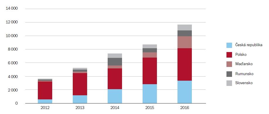 Investice v regionu střední Evropy (mil. EUR) | Zdroj: BNP Paribas Real Estate