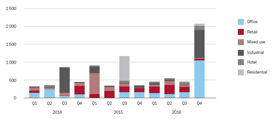 Kvartální objem investic (mil. EUR) | Zdroj: BNP Paribas Real Estate