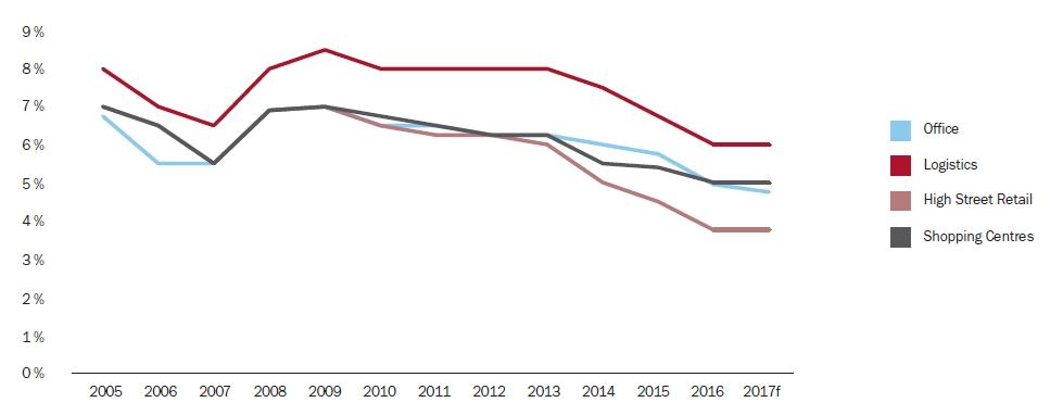 Vývoj výnosových měr (%) | Zdroj: BNP Paribas Real Estate, leden 2017