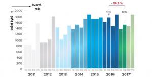 Kvartální vývoj prodeje nových bytů 2011/2017 | Zdroj: Trigema (2011/2013) / Trigema, Ekospol, Skanska (2014/2015) / Trigema, Skanska, Central Group pod záštitou IPR (2016/2017) | Odhad: stejné výsledky jako ve 3Q, 4Q 2016 → celkem 6150