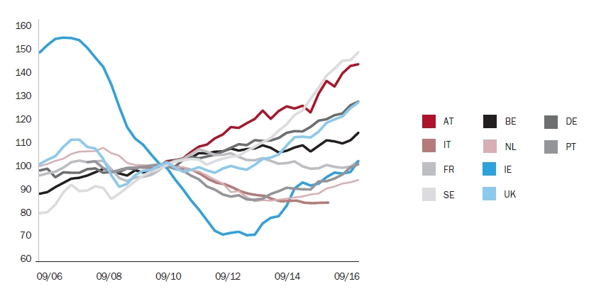 Ceny nemovitostí v rozvinutých zemích EU (2010 = 100) | Zdroj: Eurostat