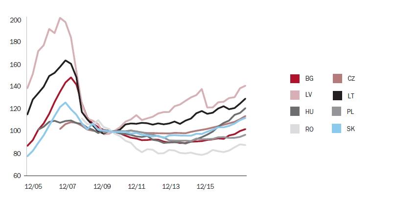 Ceny nemovitostí v regionu střední a východní Evropy (2010 = 100) | Zdroj: Eurostat