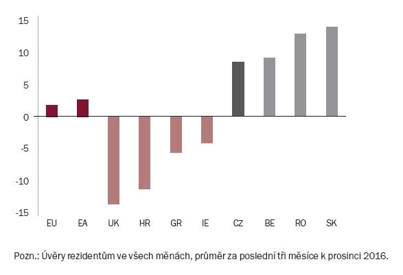Růst úvěrů na bydlení v zemích s největším, resp. nejnižším tempem jejich růstu v EU (meziroční růst v %) | Zdroj: ECB