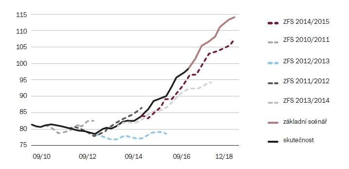 Scénáře cen nemovitostí (maximum (3Q 2008) = 100) | Zdroj: Výpočty ČNB
