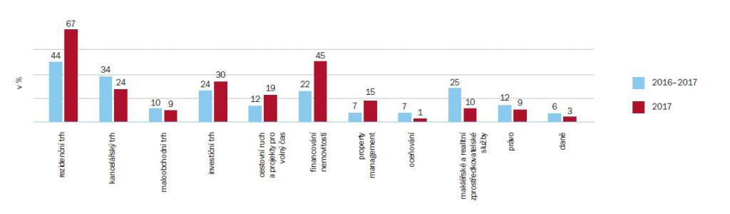 Oblasti českého realitního trhu, které doznají v roce 2017 největších změn | Zdroj: průzkum ARTN