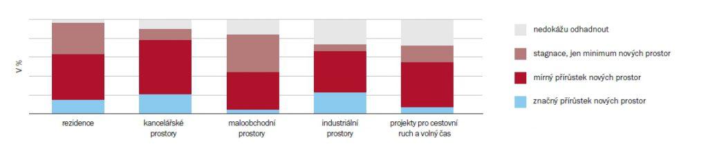 Nárůst nových projektů v roce 2017 v jednotlivých sektorech nemovitostního trhu | Zdroj: průzkum ARTN