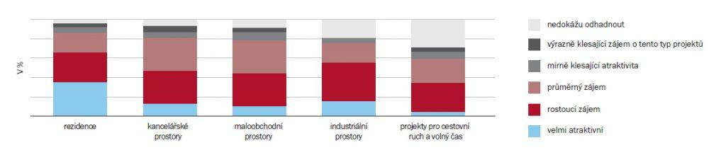 Typy nemovitostí podle atraktivity pro investory v letech 2017/2018 | Zdroj: průzkum ARTN