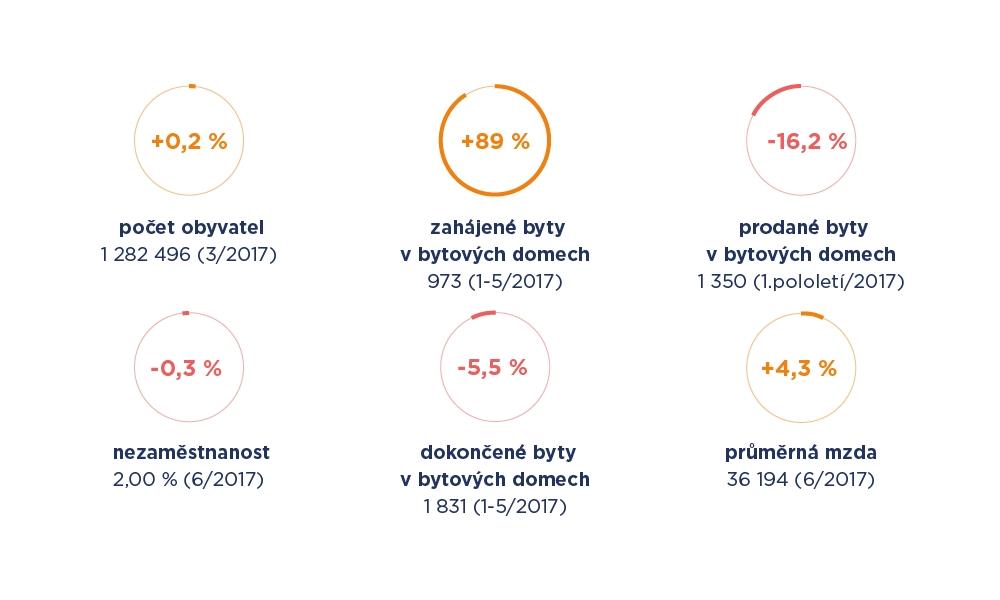 Meziroční srovnání indikátorů pražského realitního trhu | Zdroj: LEXXUS a. s.