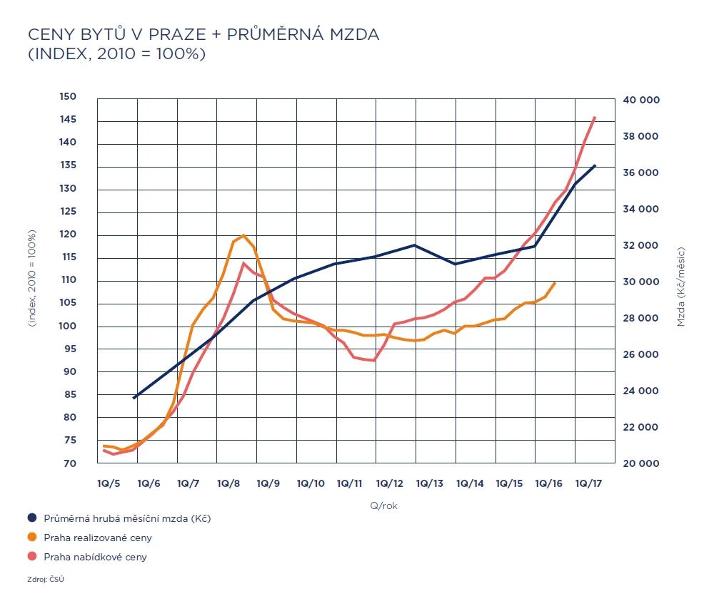 Ceny bytů v Praze + průměrná mzda (index, 2010 = 100%) | Zdroj: LEXXUS a. s. z dat ČSÚ