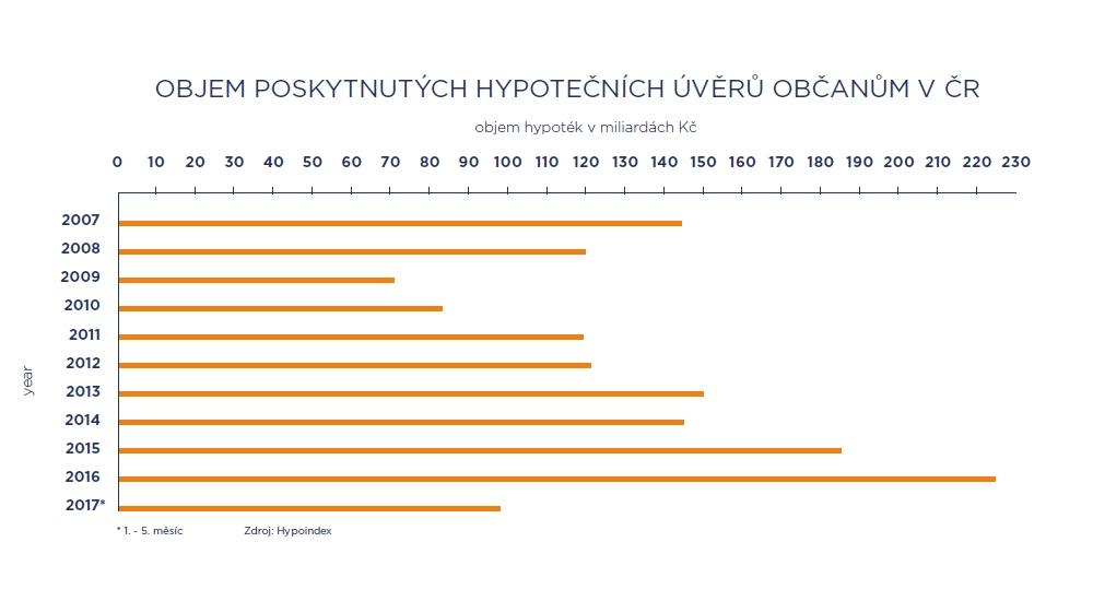 Počet poskytnutých hypotečních úvěrů občanům v ČR | Zdroj: Hypoindex