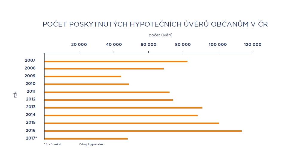 Objem poskytnutých hypotečních úvěrů občanům v ČR | Zdroj: Hypoindex