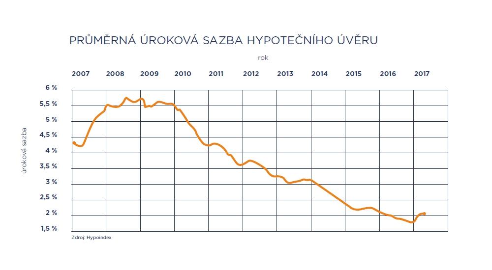 Průměrná úroková sazba hypotečního úvěru | Zdroj: LEXXUS a. s. z dat Hypoindexu