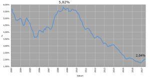 Průměrná úroková sazba hypotečního úvěru | Zdroj: Hypoindex